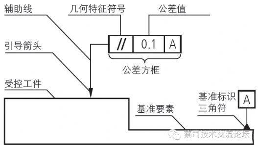 【蔡司三坐标应用初级篇 1】形状与位置公差 ISO1101